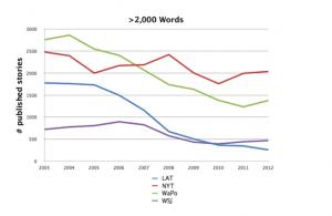 courbes journaux et longueur textes - Columbia Journalism Review