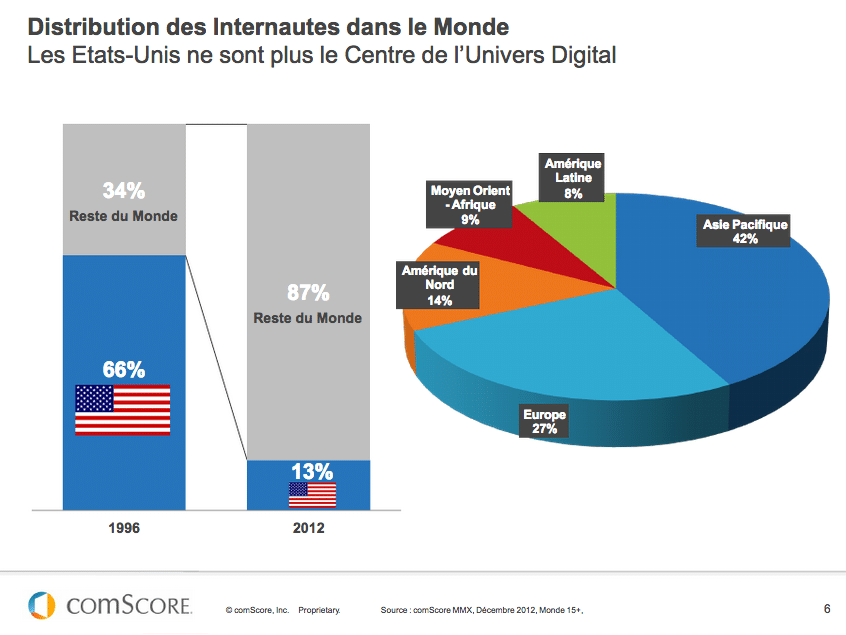 End of American techno hegemony - © Comscore 2013