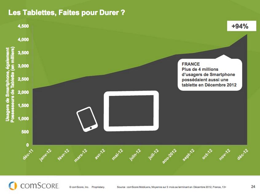 ©Comscore - Tablettes- France - 2013