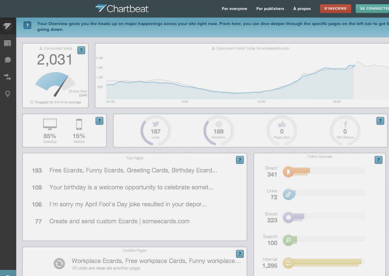 ©Chartbeat -  Analyse de trafic en temps réel