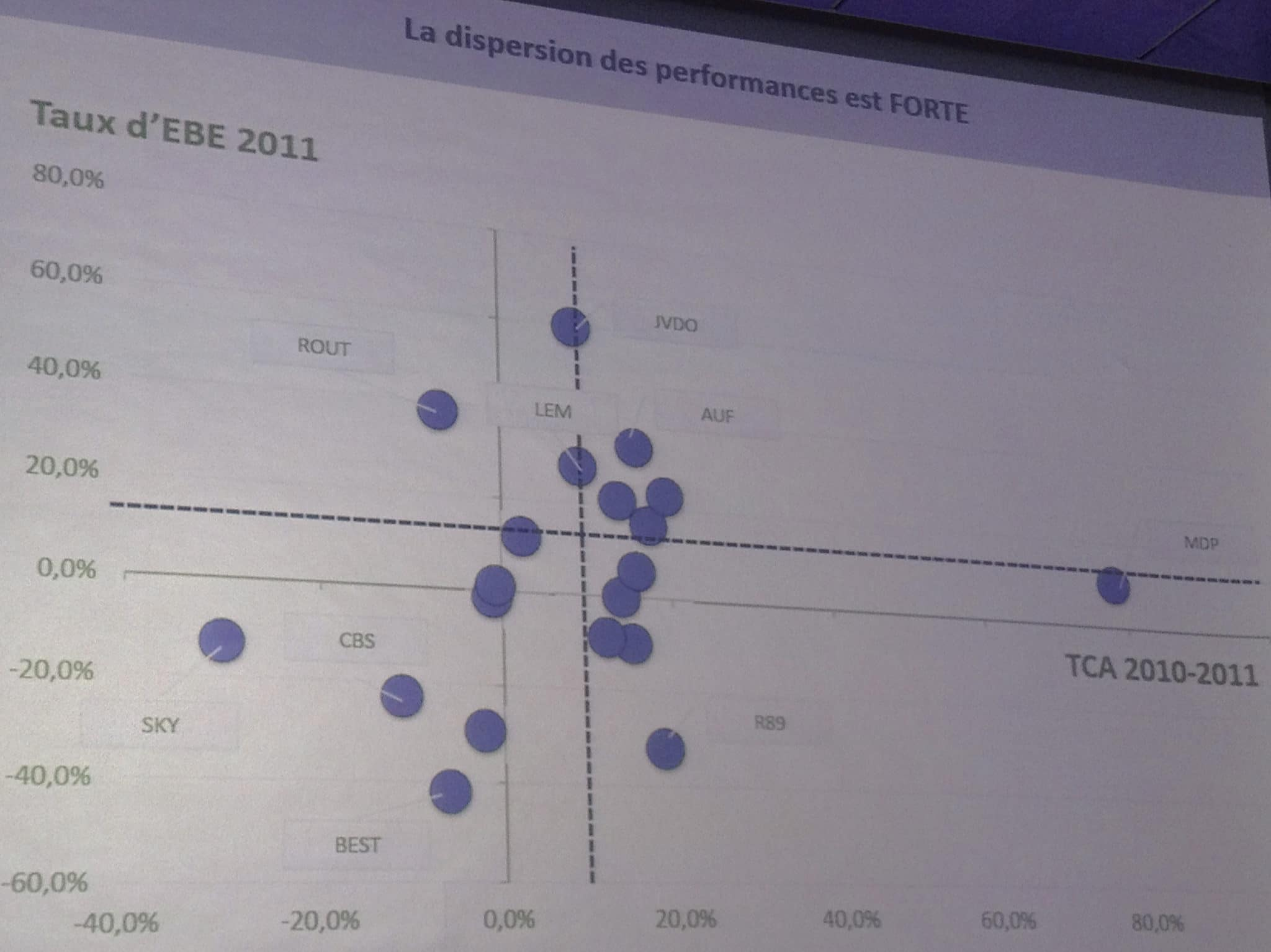 Ecarts de rentabilité entre sites - mediaculture.fr