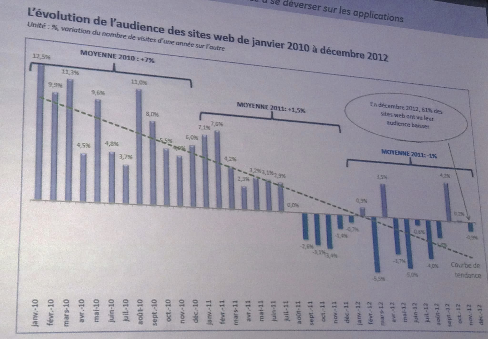 Trafic web vers mobile - mediaculture.fr
