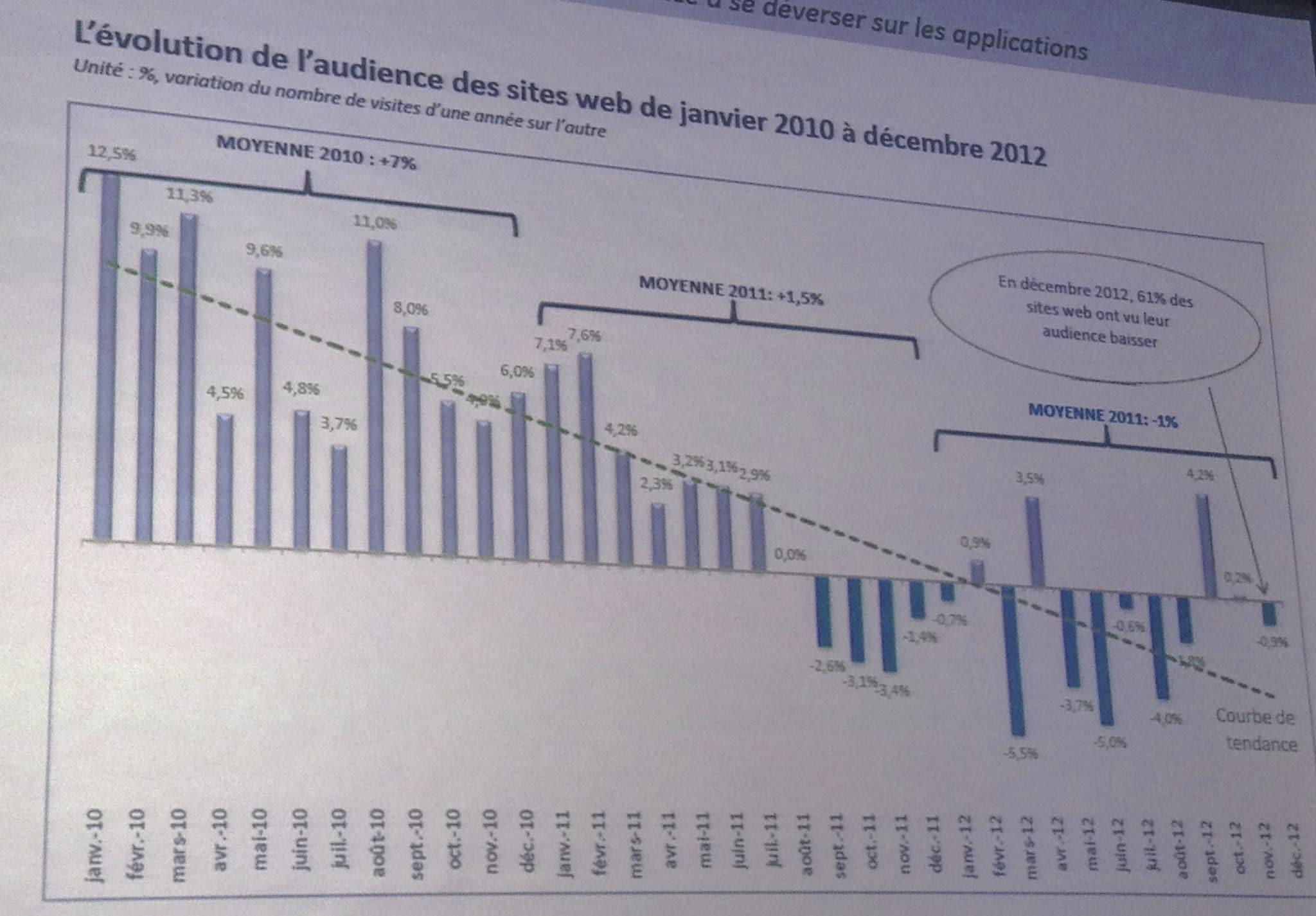 Trafic web vers mobile - mediaculture.fr