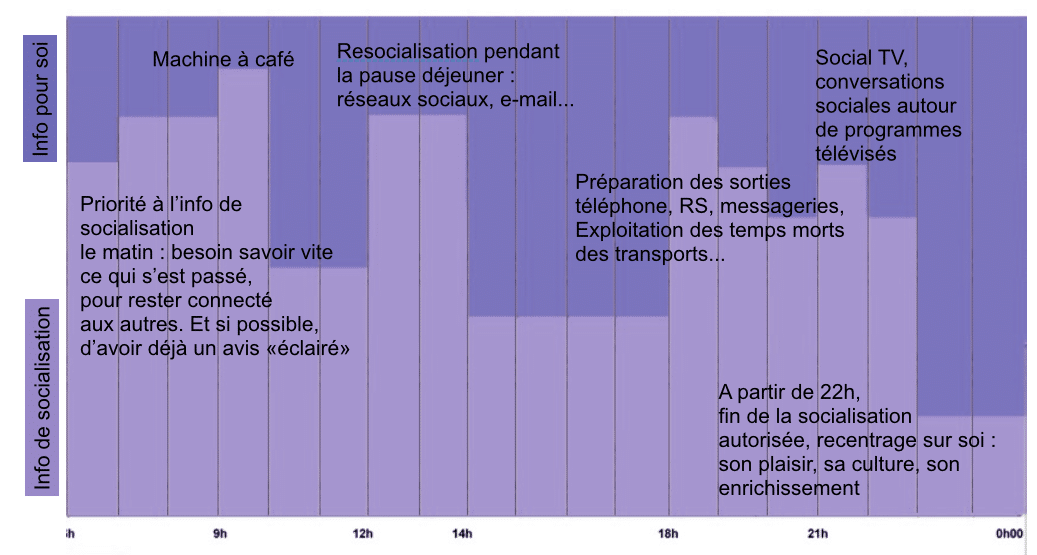 socialisation-timing-editorial-mediaculture.fr
