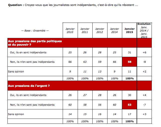 Baromètre TNS-Sofrès 2015 - confiance des Français en l'indépendance des journalistes