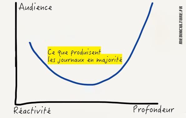 schéma production médias inadaptée à la demande - mediaculture.fr
